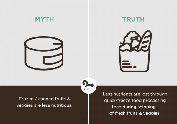 Food myth: canned food is less nutritious