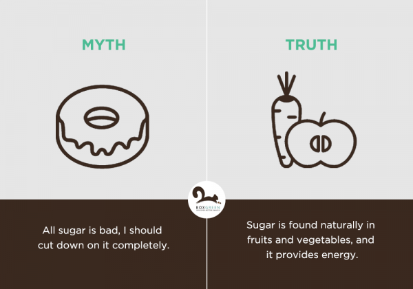 Food myth: All sugar is bad